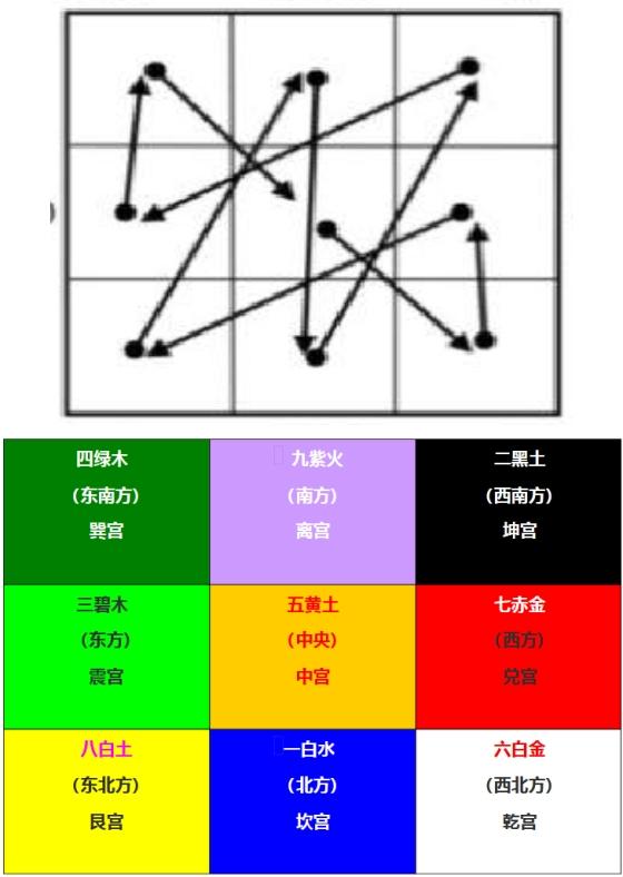 九星九宫原始星宫图与飞星方向路线图,星宫位分布图对图片