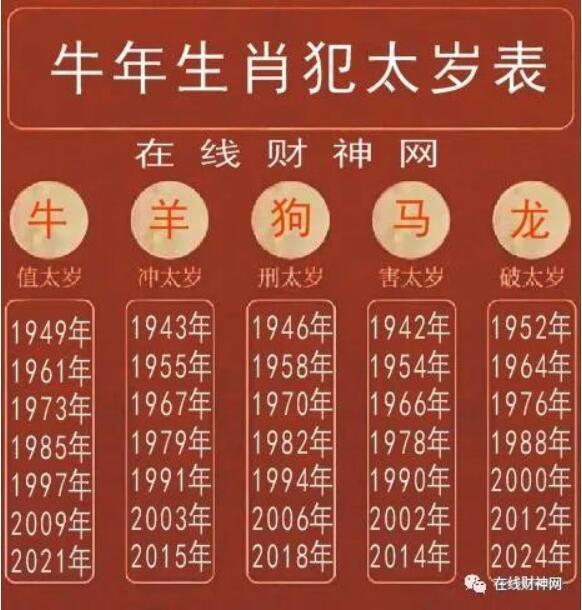 2021年辛丑年值年太岁是谁?牛年生肖属相犯太岁佩戴什么好?属牛、属羊、属狗、属龙、属马2021牛年如何化太岁?