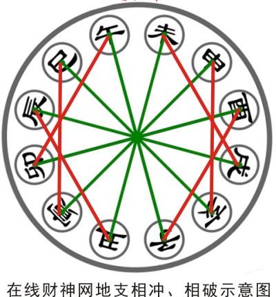 什么是子午冲(地支六冲)?子午相冲怎么办?子午冲的四大类型与破解子午冲的方法原理